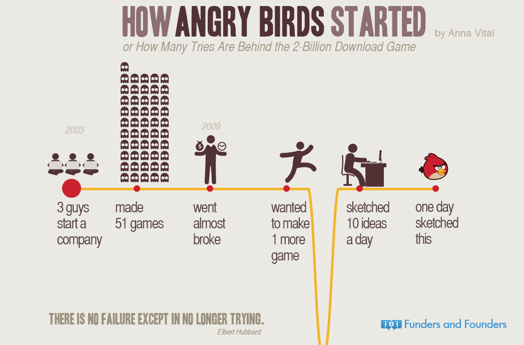 how-angry-birds-started-infographic.png